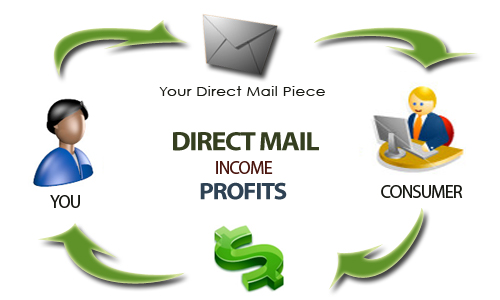 lawn care marketing direct mail