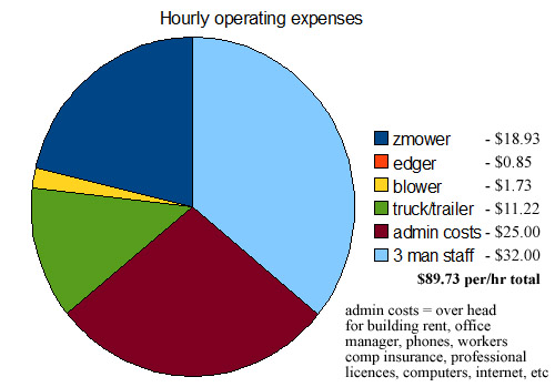 lawn care business operating expenses